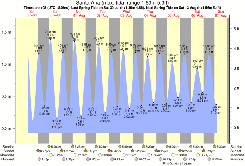 Santa Ana tide times for the next 7 days