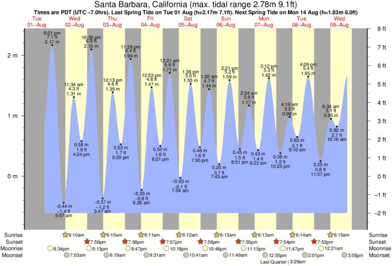 Santa Barbara Tide Chart Key