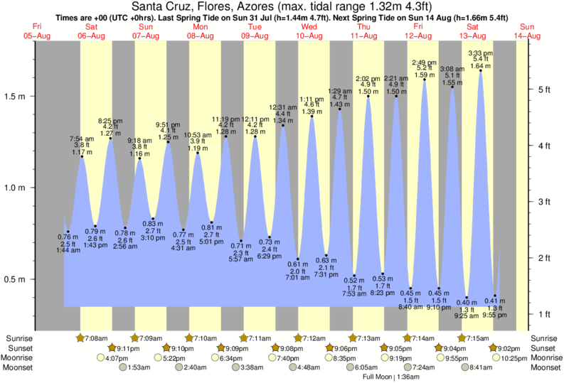 Santa Cruz, Flores, Azores tide times for the next 7 days