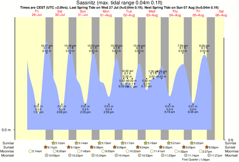 Sassnitz tide times for the next 7 days