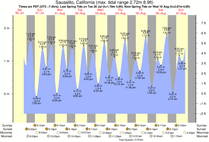 Sausalito, California tide times for the next 7 days