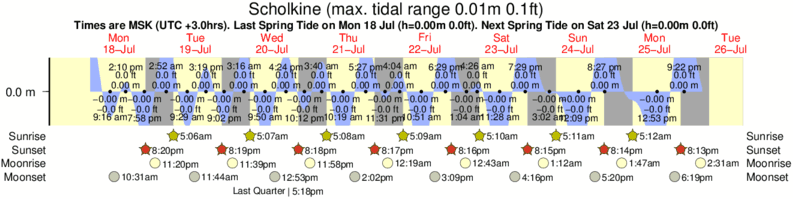 Scholkine tide times for the next 7 days