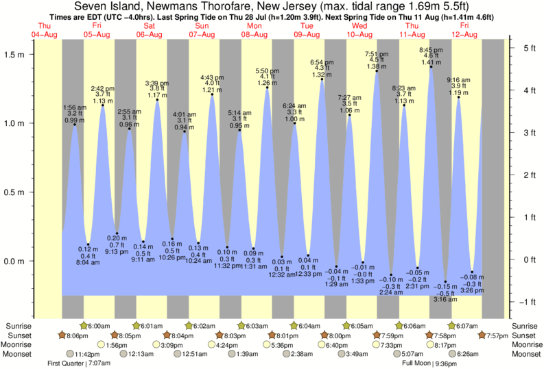 Seven Island, Newmans Thorofare, New Jersey tide times for the next 7 days