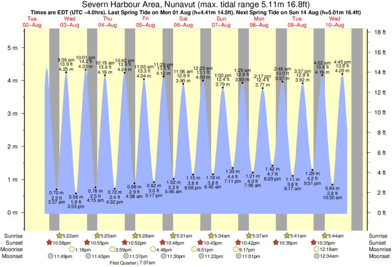 Severn Harbour Area, Nunavut tide times for the next 7 days