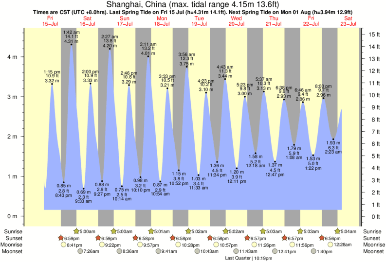 Shanghai, China tide times for the next 7 days