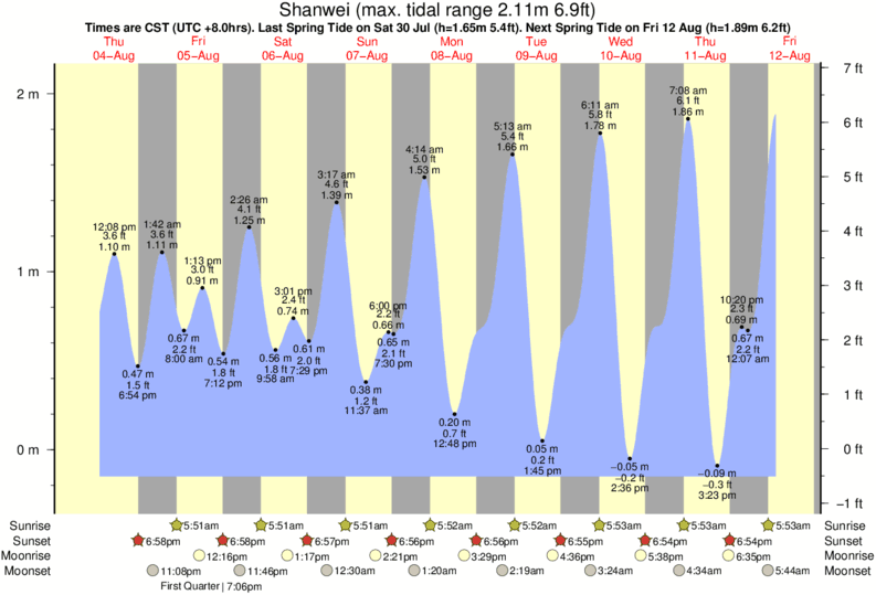Shanwei tide times for the next 7 days