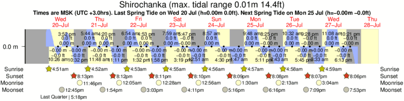 Shirochanka tide times for the next 7 days