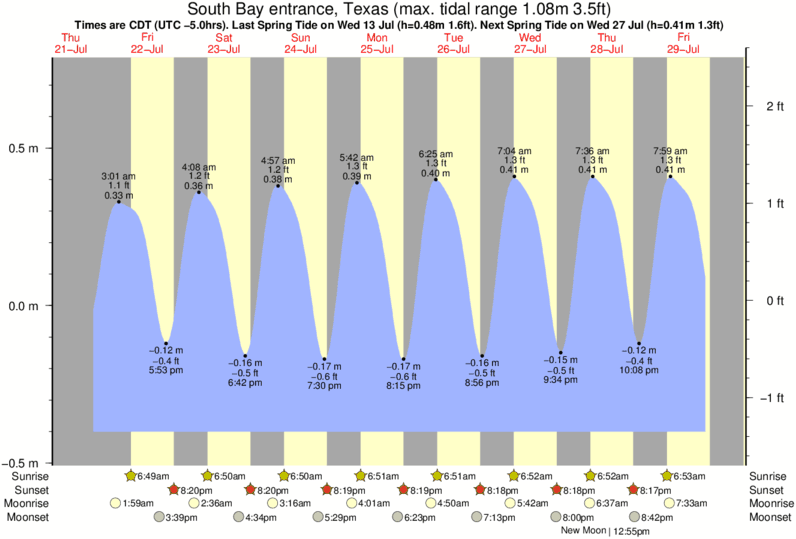 South Bay entrance, Texas tide times for the next 7 days