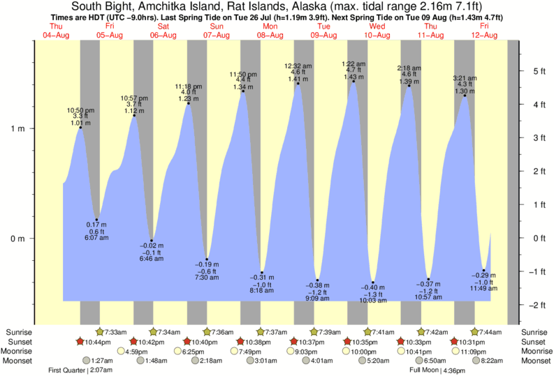 South Bight, Amchitka Island, Rat Islands, Alaska tide times for the next 7 days