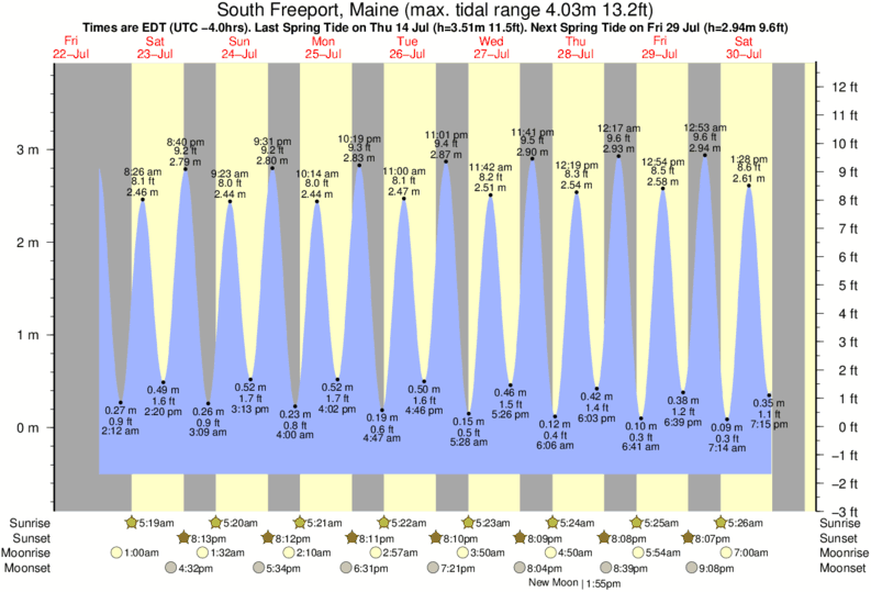 South Freeport, Maine tide times for the next 7 days