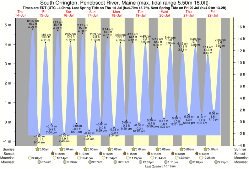 South Orrington, Penobscot River, Maine tide times for the next 7 days