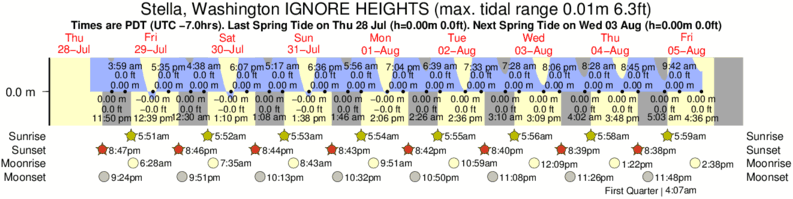 Stella, Washington IGNORE HEIGHTS tide times for the next 7 days