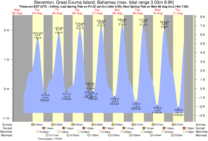 Steventon, Great Exuma Island, Bahamas tide times for the next 7 days