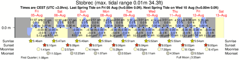 Stobrec tide times for the next 7 days