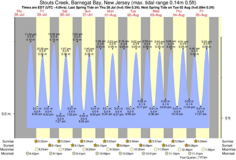 Stouts Creek, Barnegat Bay, New Jersey tide times for the next 7 days