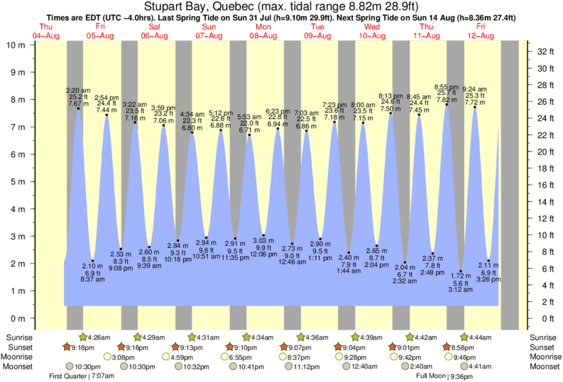 Stupart Bay, Quebec tide times for the next 7 days