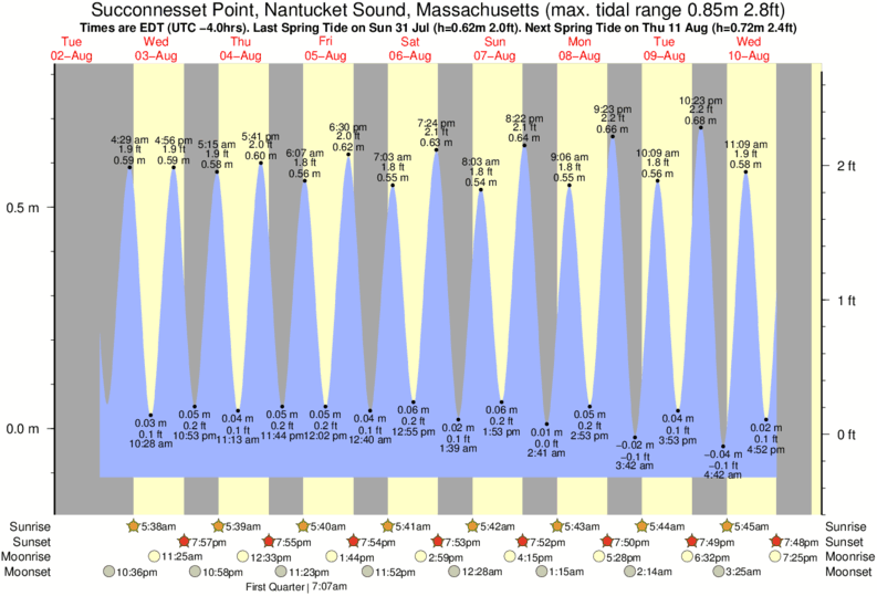 Succonnesset Point, Nantucket Sound, Massachusetts tide times for the next 7 days