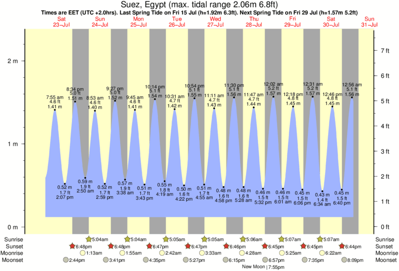 Suez, Egypt tide times for the next 7 days
