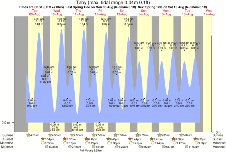 Taby tide times for the next 7 days