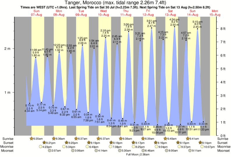 Tanger, Morocco tide times for the next 7 days