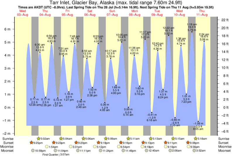 Tarr Inlet, Glacier Bay, Alaska tide times for the next 7 days