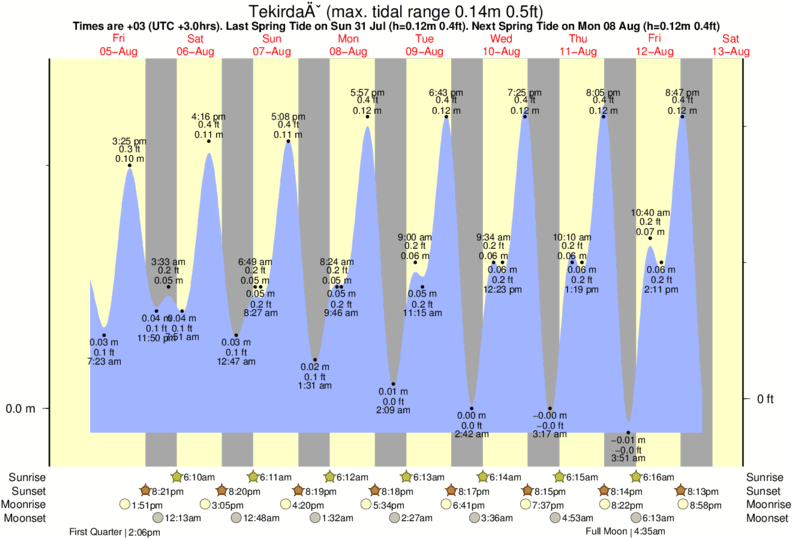 Tekirdağ tide times for the next 7 days