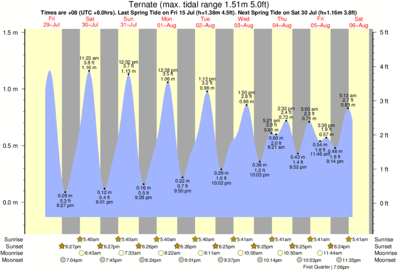 Ternate tide times for the next 7 days