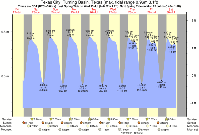 Texas City, Turning Basin, Texas tide times for the next 7 days
