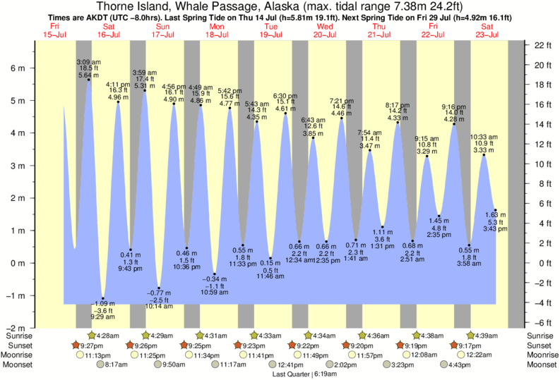 Thorne Island, Whale Passage, Alaska tide times for the next 7 days