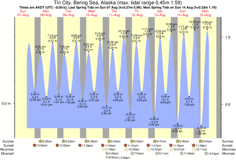 Tin City, Bering Sea, Alaska tide times for the next 7 days