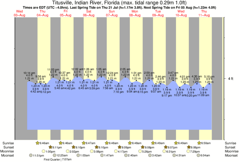 Titusville, Indian River, Florida tide times for the next 7 days