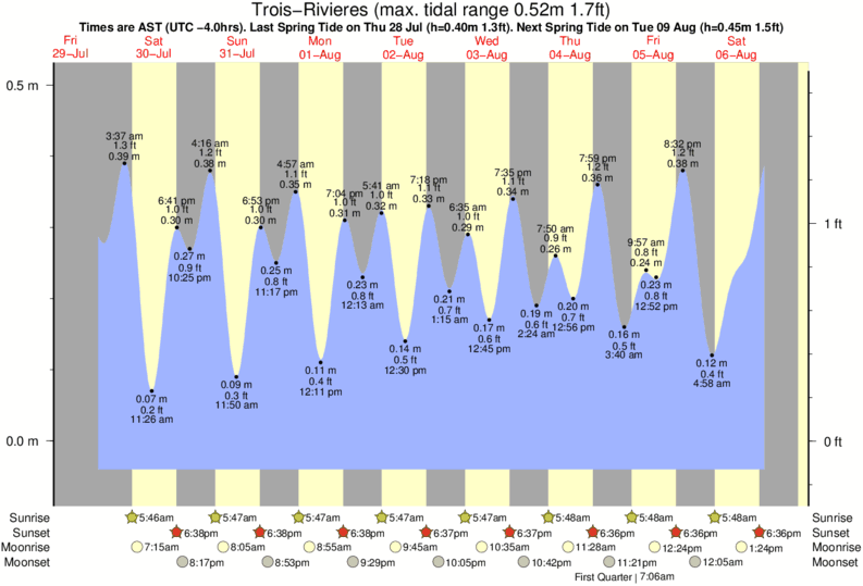 Trois-Rivieres tide times for the next 7 days