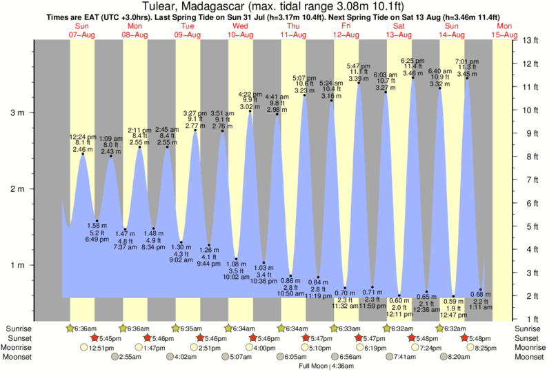 Tulear, Madagascar tide times for the next 7 days