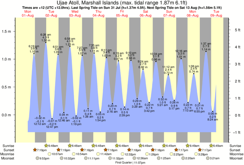 Ujae Atoll, Marshall Islands tide times for the next 7 days