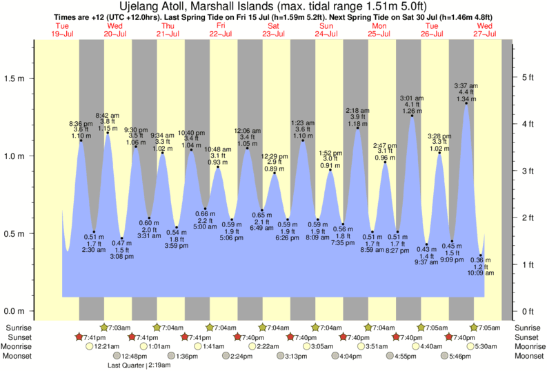 Ujelang Atoll, Marshall Islands tide times for the next 7 days