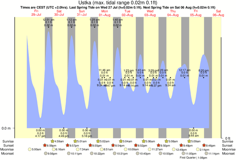 Ustka tide times for the next 7 days