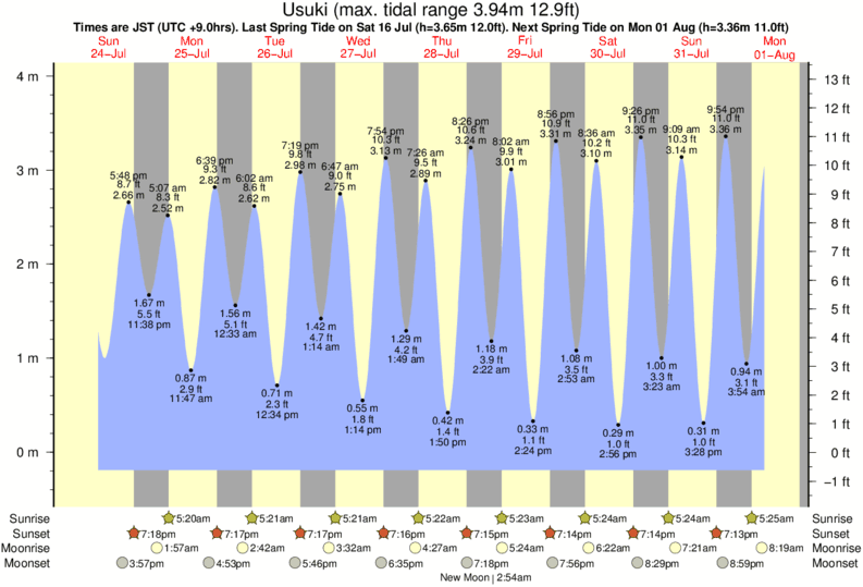 Usuki tide times for the next 7 days