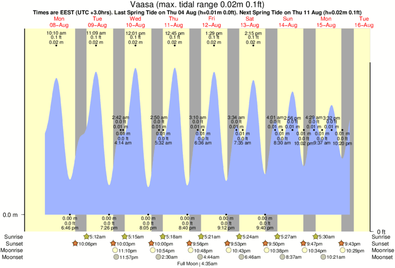 Vaasa tide times for the next 7 days