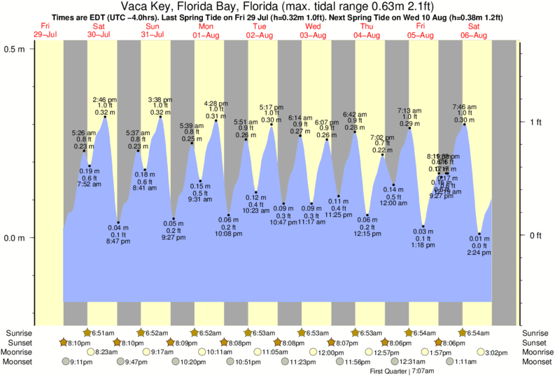 Vaca Key, Florida Bay, Florida tide times for the next 7 days