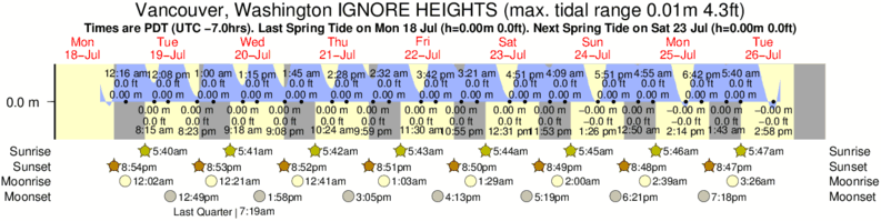 Vancouver, Washington IGNORE HEIGHTS tide times for the next 7 days