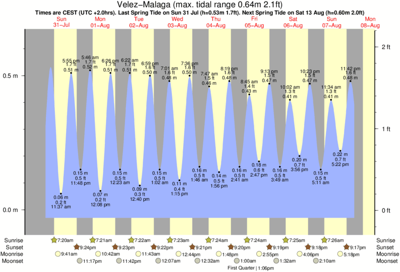 Velez-Malaga tide times for the next 7 days