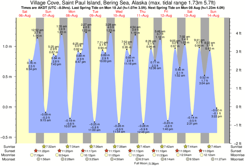 Village Cove, Saint Paul Island, Bering Sea, Alaska tide times for the next 7 days