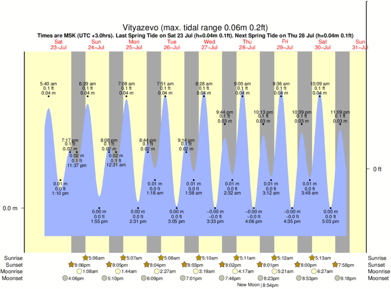 Vityazevo tide times for the next 7 days