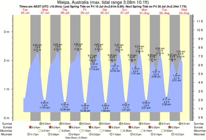Weipa, Australia tide times for the next 7 days