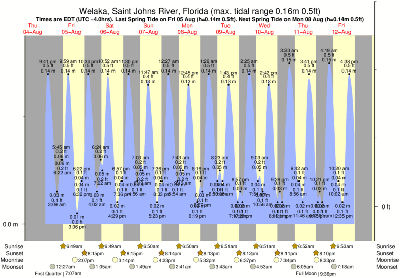 Welaka, Saint Johns River, Florida tide times for the next 7 days