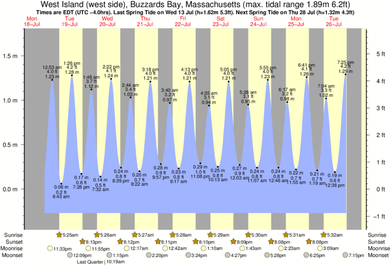 West Island (west side), Buzzards Bay, Massachusetts tide times for the next 7 days