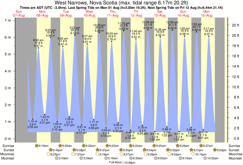West Narrows, Nova Scotia tide times for the next 7 days