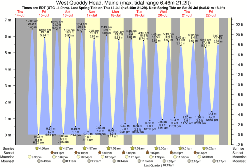 West Quoddy Head, Maine tide times for the next 7 days