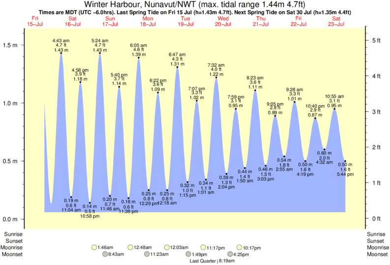 Winter Harbour, Nunavut/NWT tide times for the next 7 days