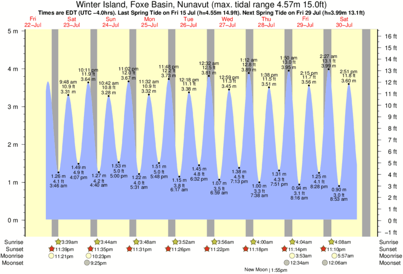 Winter Island, Foxe Basin, Nunavut tide times for the next 7 days
